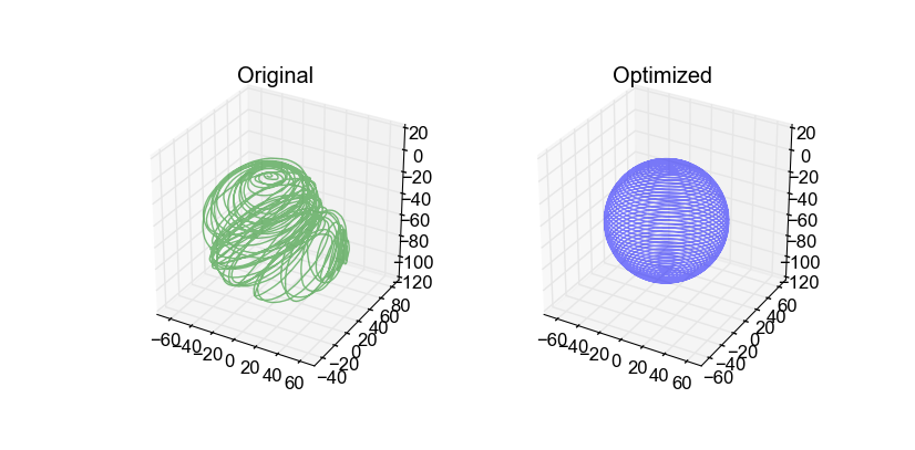 Non-linear Least Squares — Ceres Solver